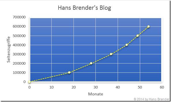 Entwicklung Seitenaufrufe Hans Brender's Blog