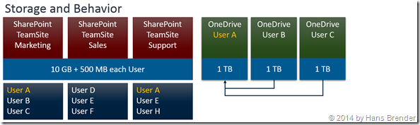 storage,SharePoint Online, OneDrive for Business