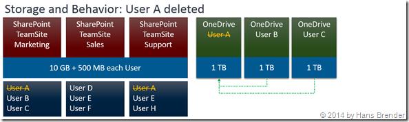 Benutzer wird gelöscht, Verhalten in SharePoint Online, OneDrive for Business
