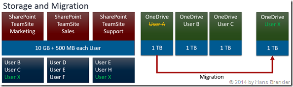 Migration of Onedrive for Business to OneDrive for Business
