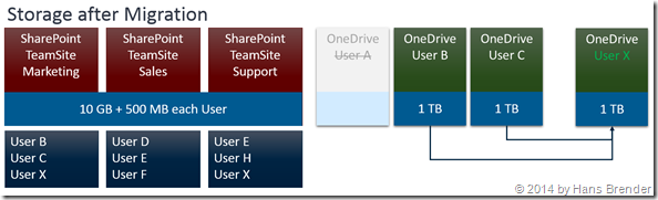 OneDrive for Business after the migration