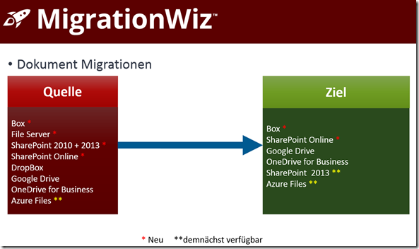 MigrationWiz, Dokument Migrationen
