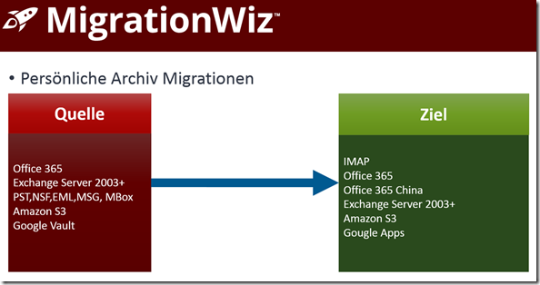 MigrationWiz, PST Migrationen