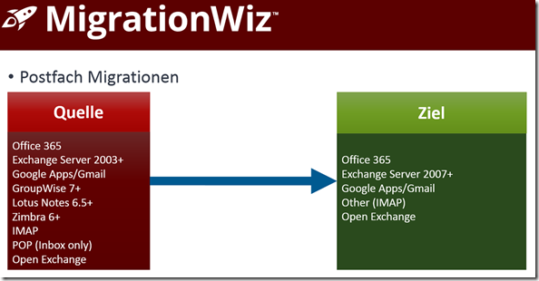 MigrationWiz, Postfach Migrationen