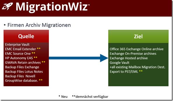 MigrationWiz, Firmen Archiv Migrationen