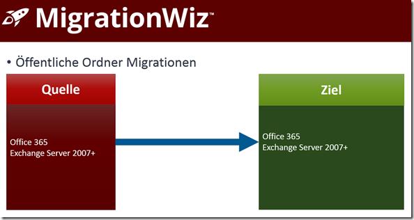 MigrationWiz, Öffentliche Ordner Migrationen