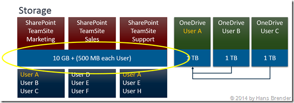 storage in SharePoint Online for Team-Sites