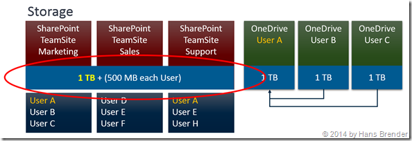 palnned storage in SharePoint Online for Team-Sites