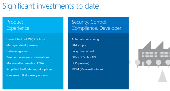 OneDrive for Business, Significant investments