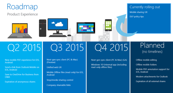 OneDrive Roadmap: Product Experience