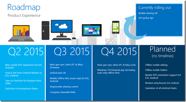 OneDrive Roadmap 2015, Product Experience