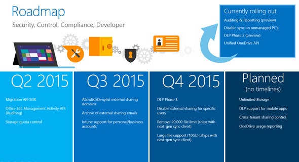 OneDrive Roadmap 2015.  Security Control, Compliance, Developer