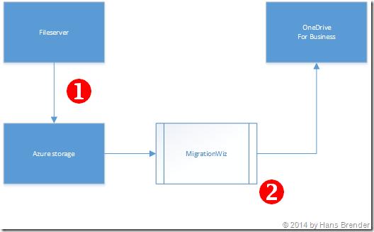 Fileserver Migration, 2stufiger Prozess, OneDrive for Business