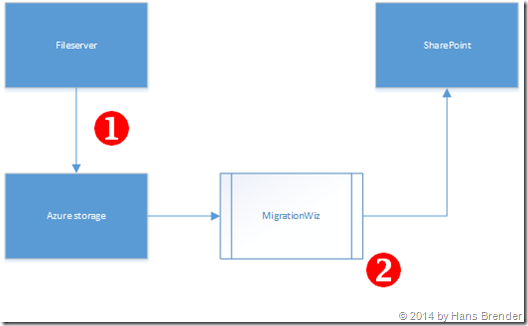 Fileserver Migration, 2stufiger Prozess, SharePoint