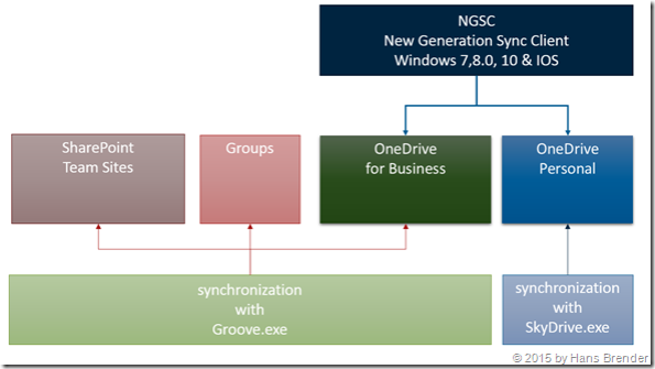 Next Generation Sync Client, Destination, Ziele