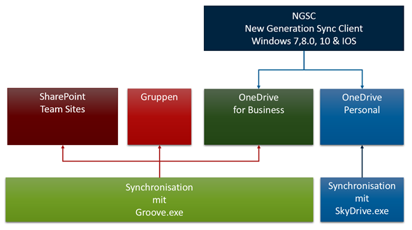 Synchronisierung, Client, NGSC, SkyDrive.exe, Groove.exe. OneDrive.exe