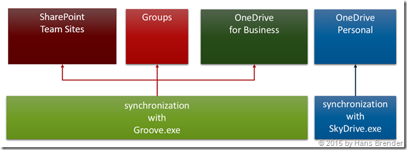 Sync-Clients:  Groove.exe and SkyDrive.exe