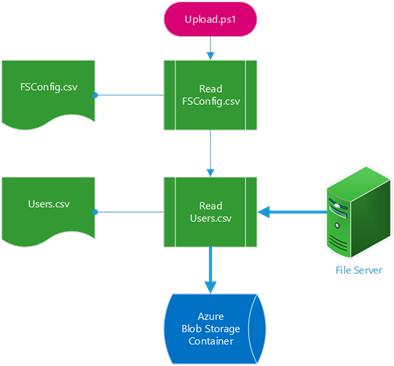 Upload to Azure,FileServer to OneDRive for Business
