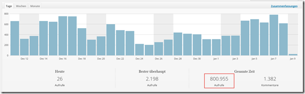 Statistik , WordPress Blog
