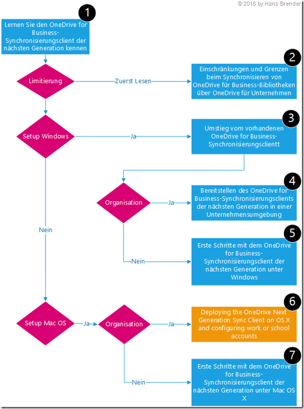 verschiedene Artikel bei Microsoft über NGSC