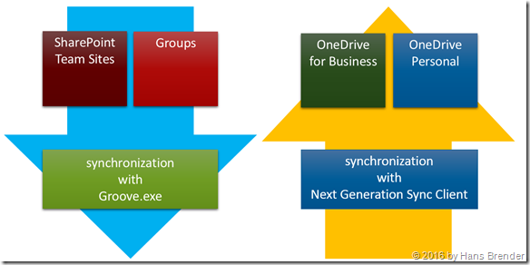 Synchronization with the Microsoft Cloud