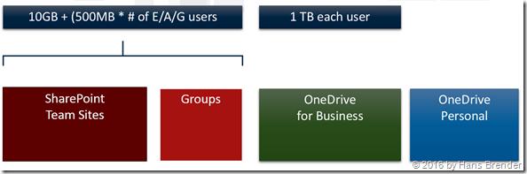old storage volumne in SharePoint Online