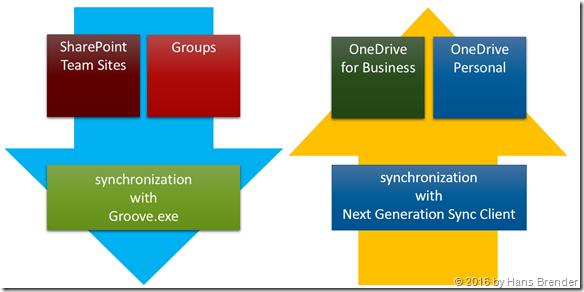 Synchronisation mit der Microsoft Cloud