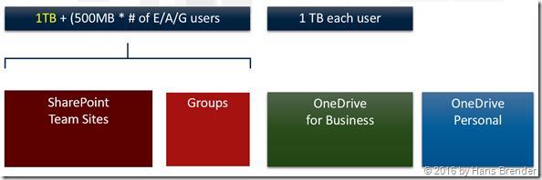 new storage volumne in SharePoint Online