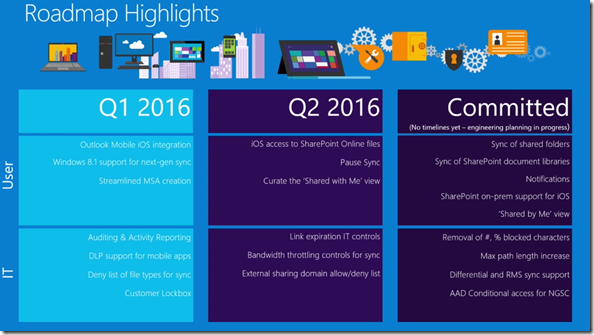 Microsoft Roadmap , ODFB, NGSC, Next Generation Sync Client