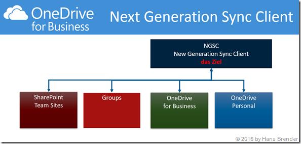 Das Ziel: NGSC für alle Ziele in Office 365