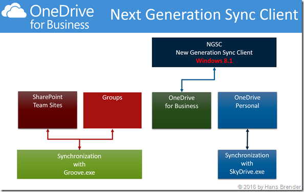 Windows 8.1 Synchronisation with three diffrent sync engines