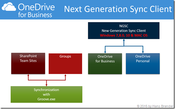 Windows 7,8,10 and MAC OS: Next Generation Sync Client
