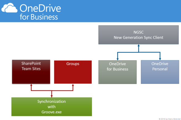 OneDrive for Business Sync Client, Groove.exe