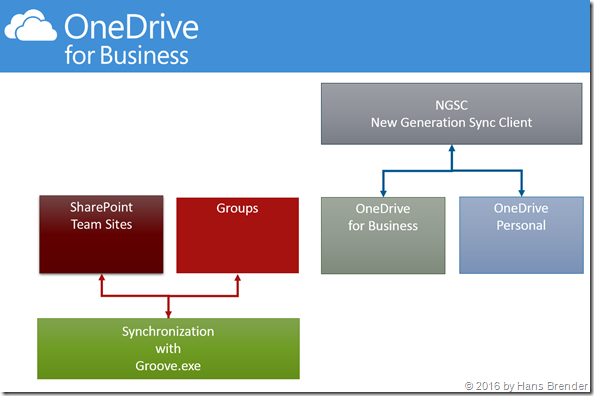 OneDrive for Business Sync Client: Groove.exe