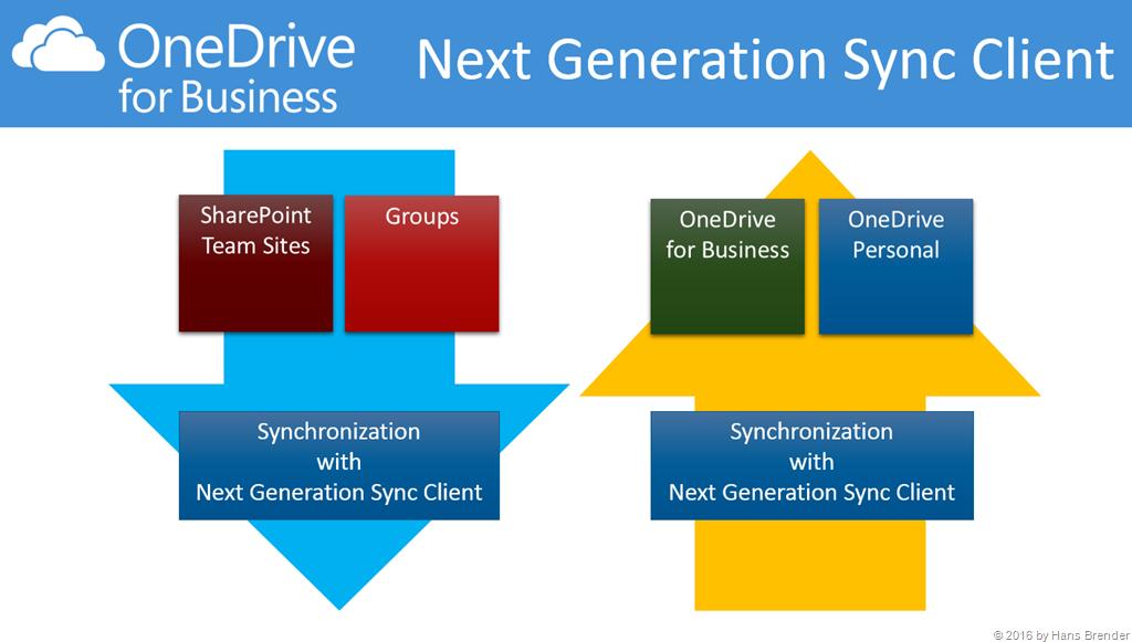 Establishing a company website and synchronizing