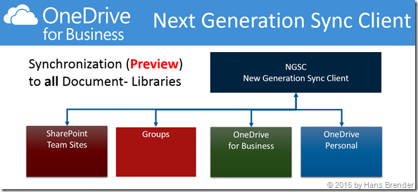 The Preview version of the Next Generation Sync Clientsyncs to all document libraries in Office 365