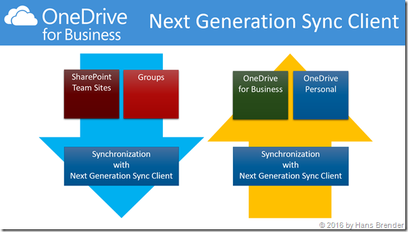 first Sync a) for Team sites b) OneDrive for Business
