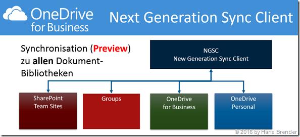 Next Generation Sync Client (Preview); Zugriff zu allen Dokument-Bibliotheken