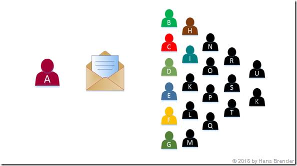 Email versenden via Verteilerlisten