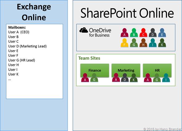 Drei Team Seiten in SharePoint Online