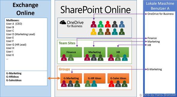 lokale Synchronisation aus unterschiedlichen Bereichen von Office 365