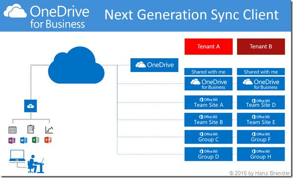 Synchronisation zu OneDrive, OneDrive for Business, Team-Seiten,Gruppen und mit mir geteilte Dateien mit dem Next Generation Sync Client
