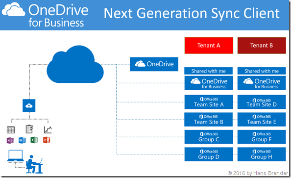 Next Generation Sync Client: Synchronisation
