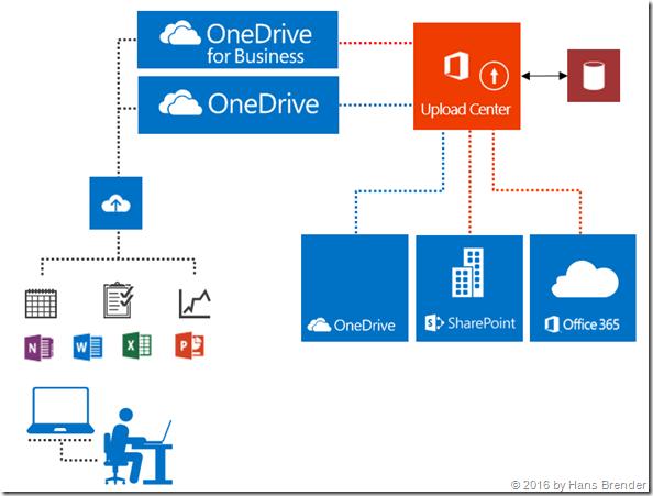 """Next Generation Sync Client: synchronisiert zu OneDrive, OneDrirve for Business, Teamsites, Gruppen und """"Mit mir geteilte Ordner"""""""