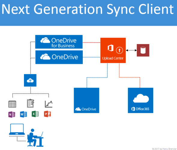 a new version of the Next Generation Sync Client is available