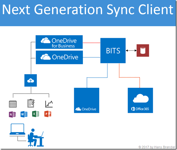 Next Generation Sync Client: MS-FSHTTP Protokoll