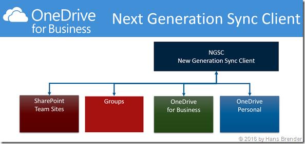 Synchronisation mit dem Next Generation Sync Client  mit Einstellungen im Admin-Center