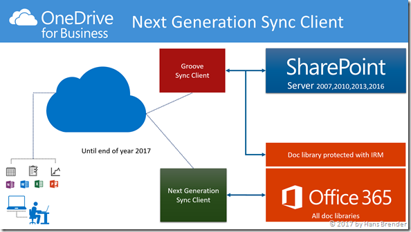 Synchronisation mittels des Next Generation Sync Clients zu Office 365