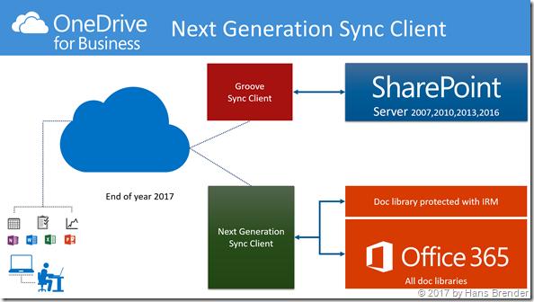 Synchronisation mittels des Next Generation Sync Clients zu IRM geschützte Bibliotheken in Office 365