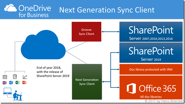Synchronisation mittels des Next Generation Sync Clients zu SharePoint Server 2019,